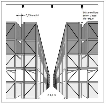 Extrait de l'APSAD R1 - configuration de stockage ST4 (rack)