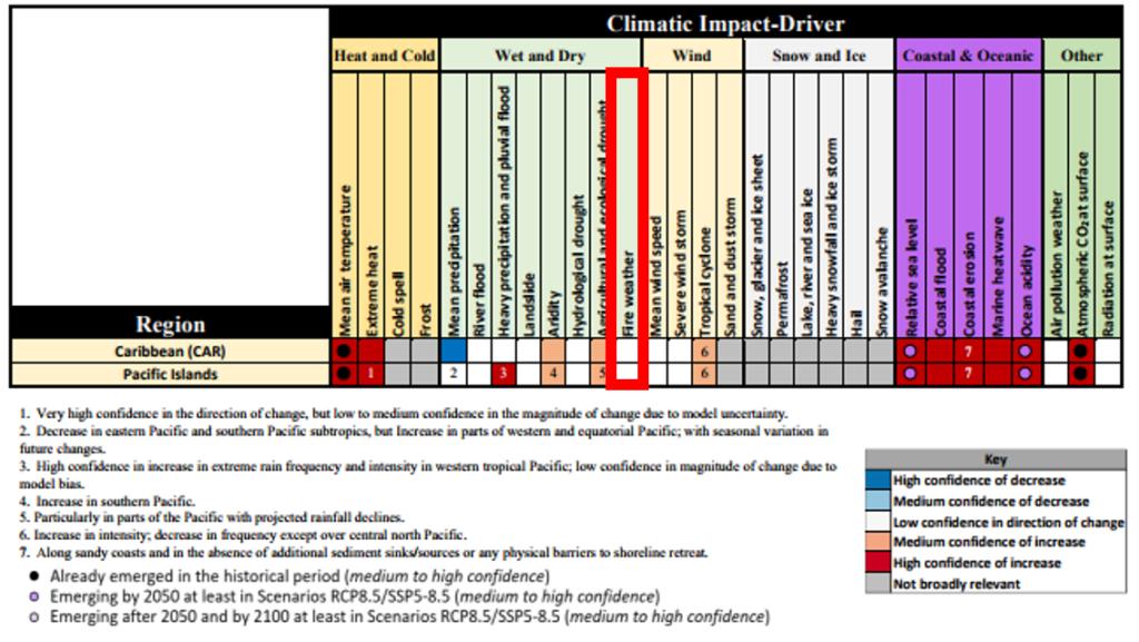 extrait du rapport du GIEC 2021 - chap 12 - Pacifique